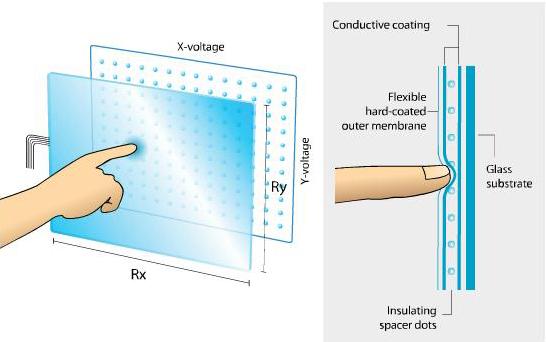 Как работают резистивные сенсорные экраны