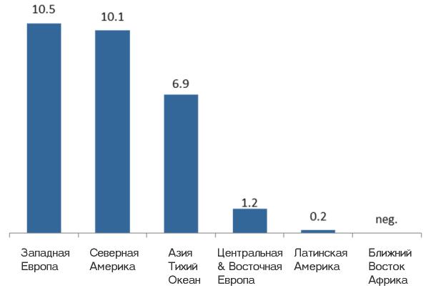 Продажи автоматических касс (Self-Checkout) по регионам в 2015 году