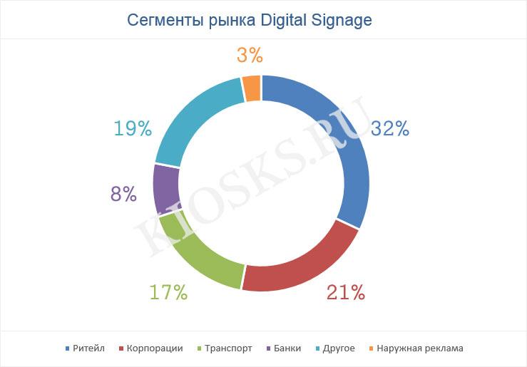 Сегменты рынка Digital Signage