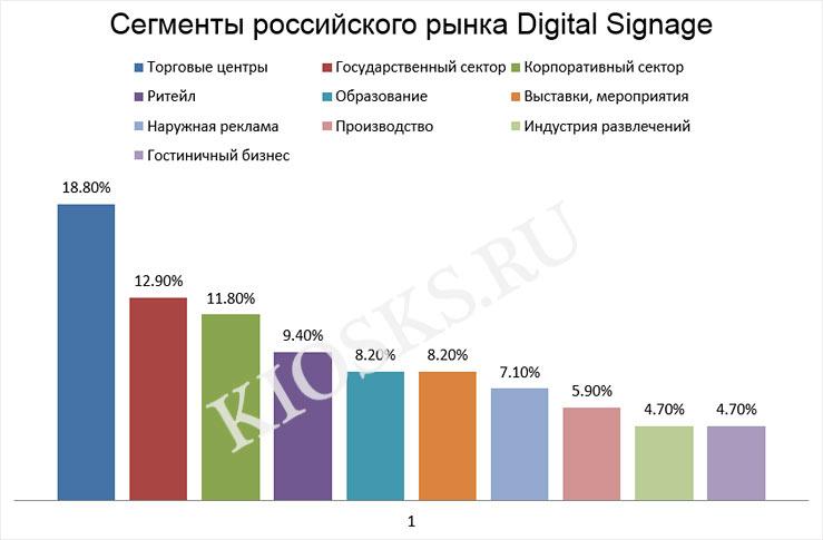 Российский рынок Digital Signage