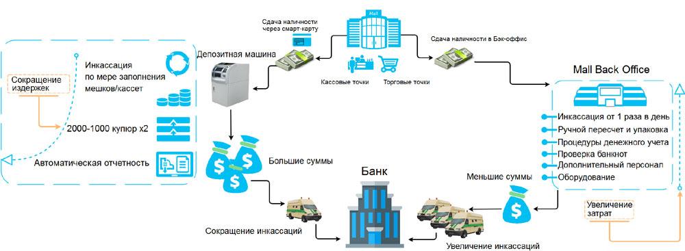 Схема инкассации с помощью депозитных машин