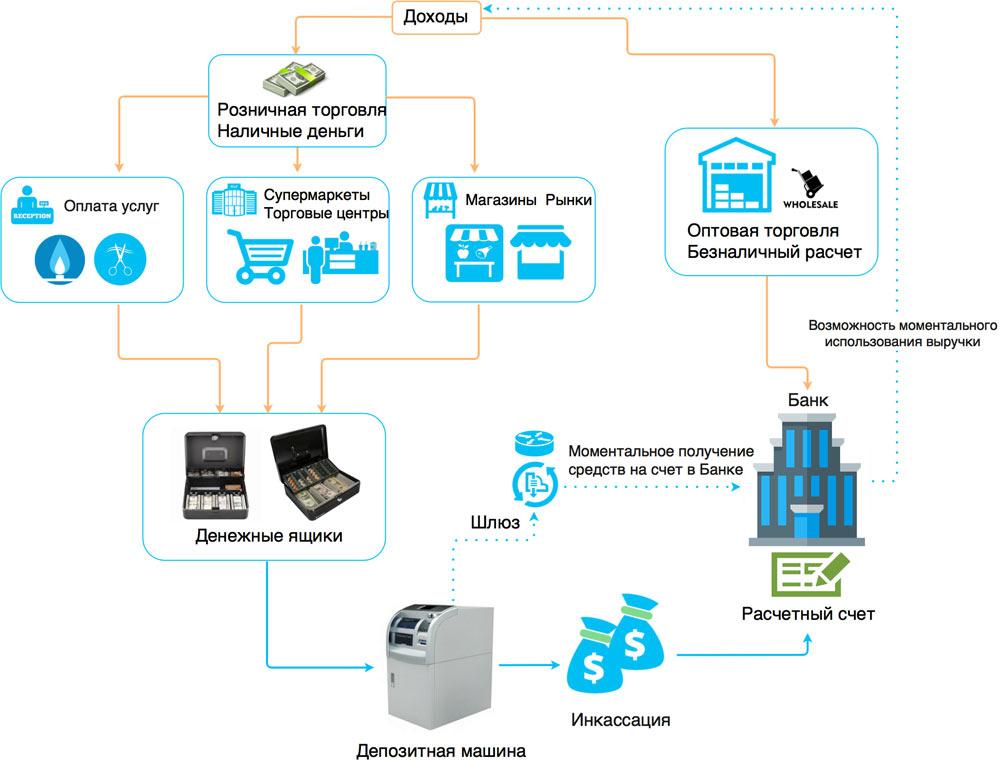 Экономия от использования депозитных машин