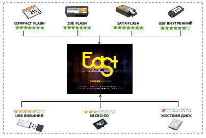 Операционная система FastSYS