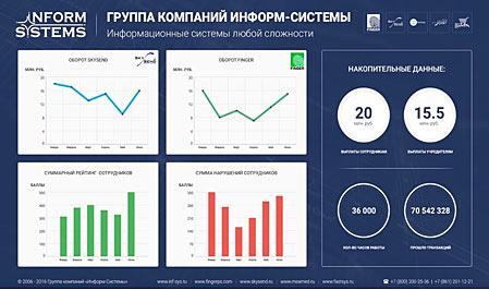 Система статистики ГК «Информ-Системы»
