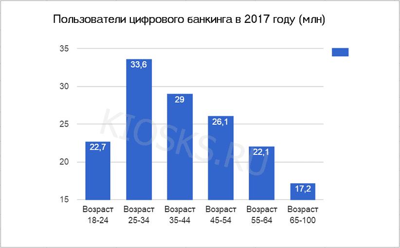 Распределение пользователей цифрового банкинга по возрасту, 2017 г.