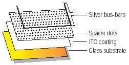 защитный слой четырех-электродного резистивного сенсорного экрана