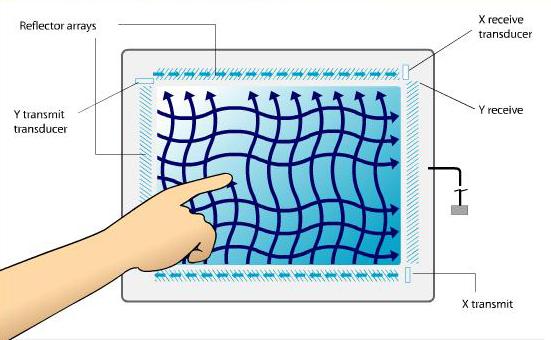 Вандалостойкие сенсорные экраны SecureTouch