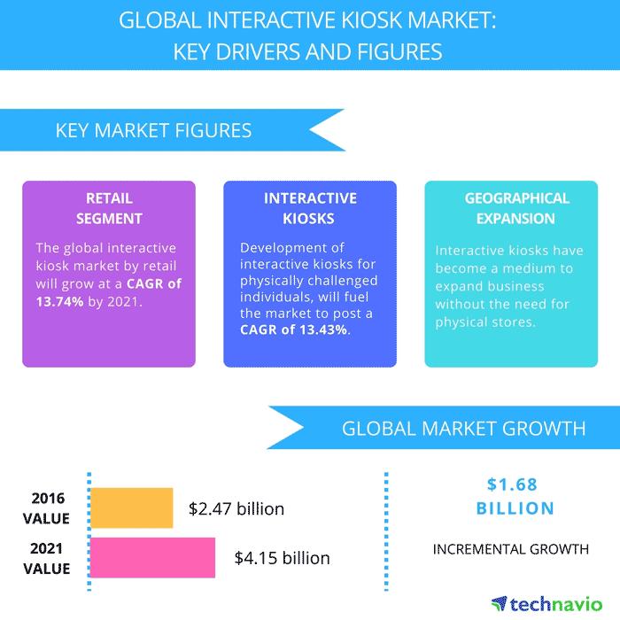 Факторы роста рынка сенсорных киосков