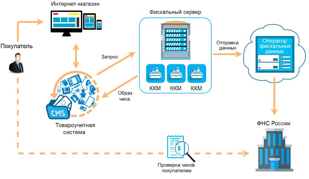 ПО «Фискальный сервер» для интернет-магазинов