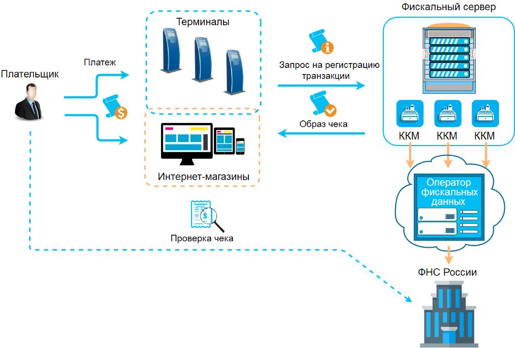 Схема работы фискального сервера в сети терминалов