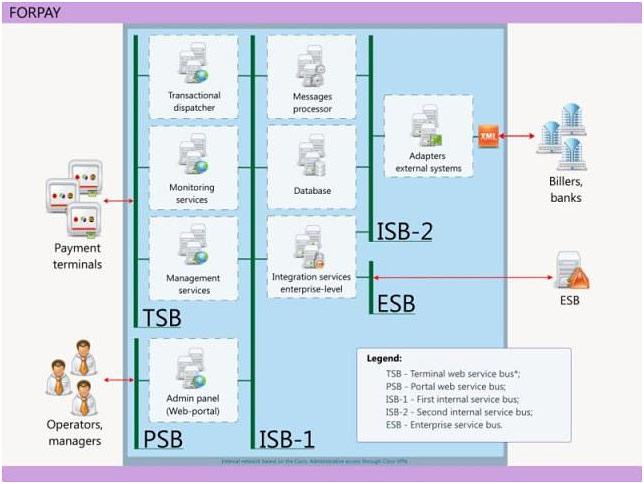 Архитектура платежного сервера