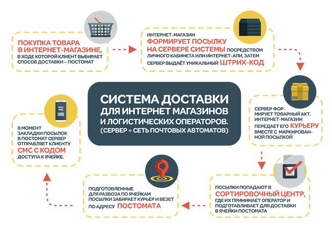 Схема работы программного комплекса сети постаматов