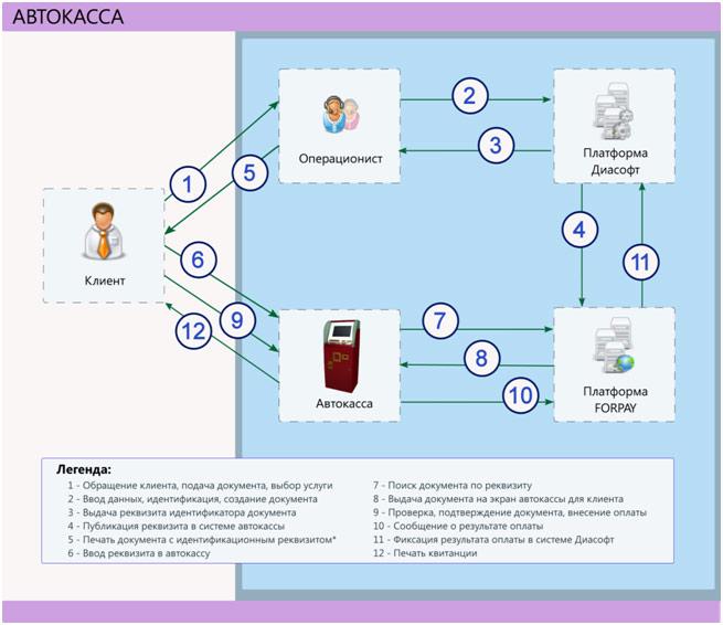 Пример интеграции решения «Автокасса» с платформой фронт-офиса Диасофт в банковском отделении