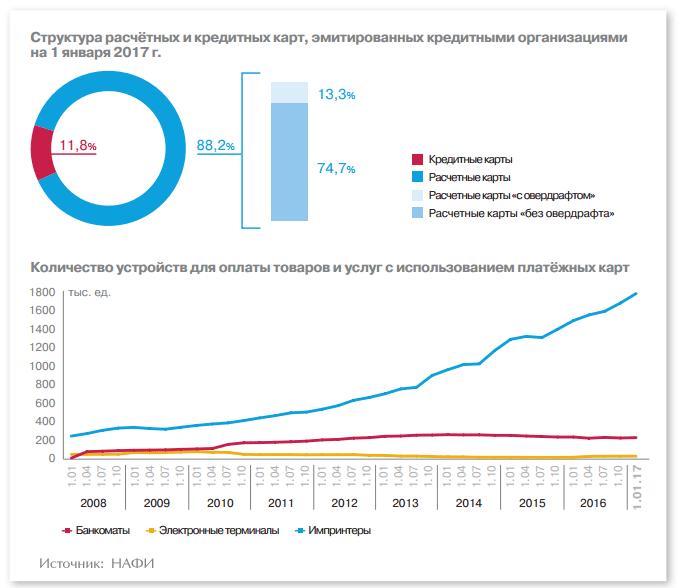 Количество банкоматов в стране не увеличивается с 2012 года, а число платежных терминалов снижается с 2010