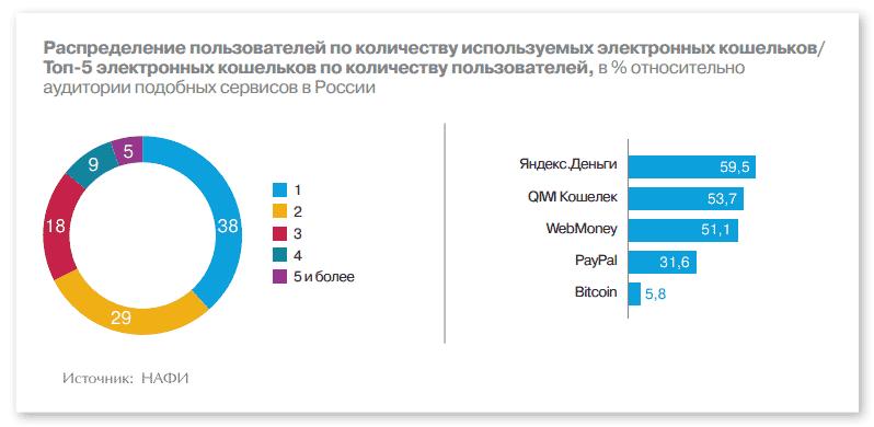 Доля электронных кошельков в российской платежной индустрии