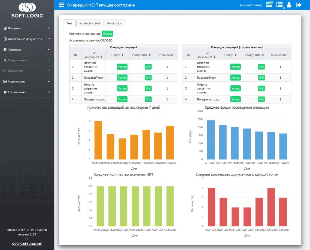 Мониторинг в ОФД от Soft-logic