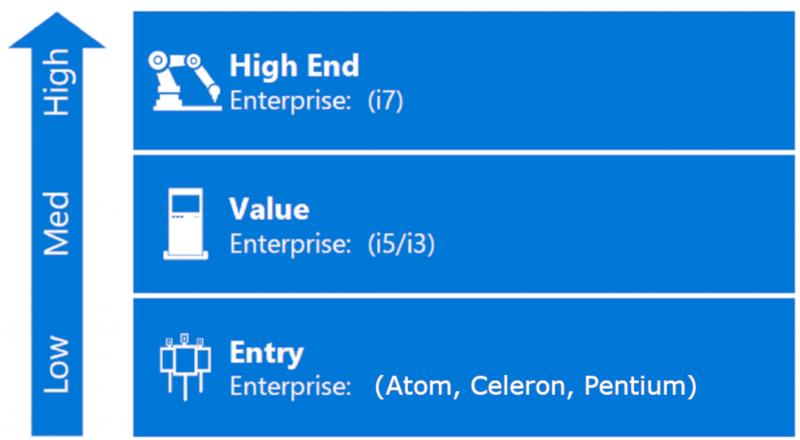 Windows 10 IoT Enterprise для ритейла и POS-терминалов за $45