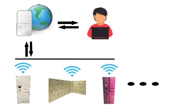 Программа для управления сетью постоматов или камер хранения