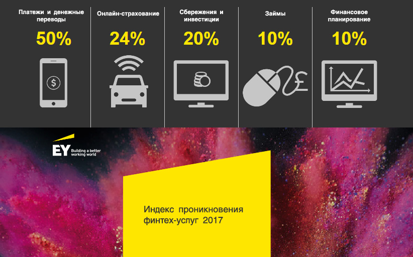 Платежи и денежные переводы - самые популярные финтех-сервисы в России