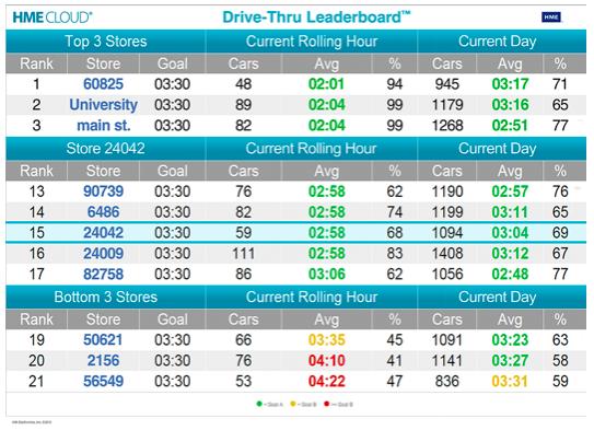 Система Drive Thru Leaderboard показывает рейтинг ресторана, АЗС или магазина в своей торговой сети