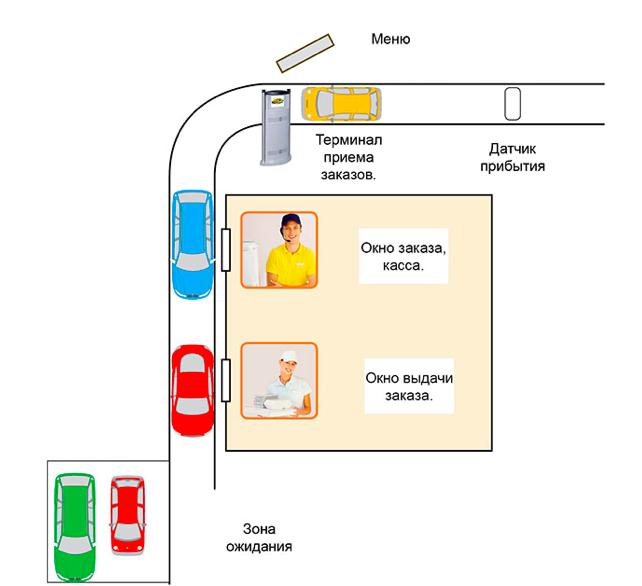 Схема работы системы автораздачи «Drive Thru»