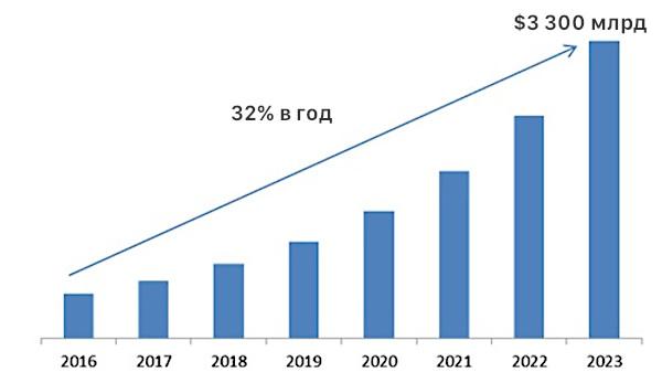 Мировой рынок мобильных кошельков