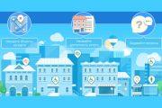 СИГМАПРО выполнила более 500 проектов «Доступная среда»