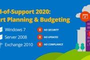Что делать после окончания поддержки Windows 7 в январе 2020 года?