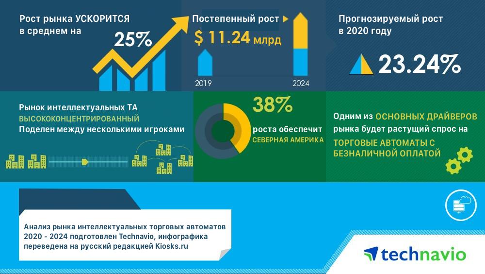 «Мировой рынок интеллектуальных торговых автоматов 2020-2024»