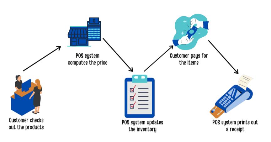 Упрощенная схема работы POS-системы